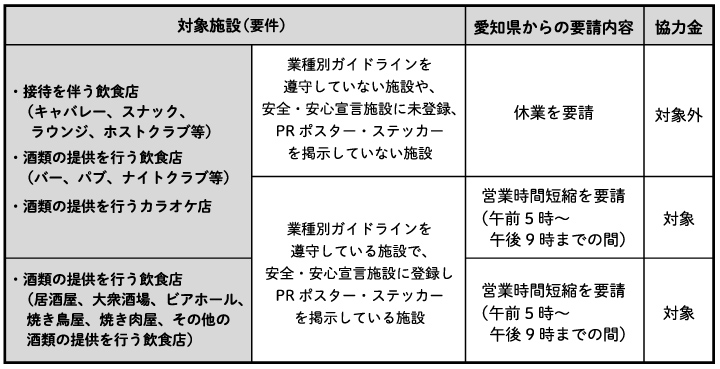 対策 協力 愛知 金 県 防止 感染